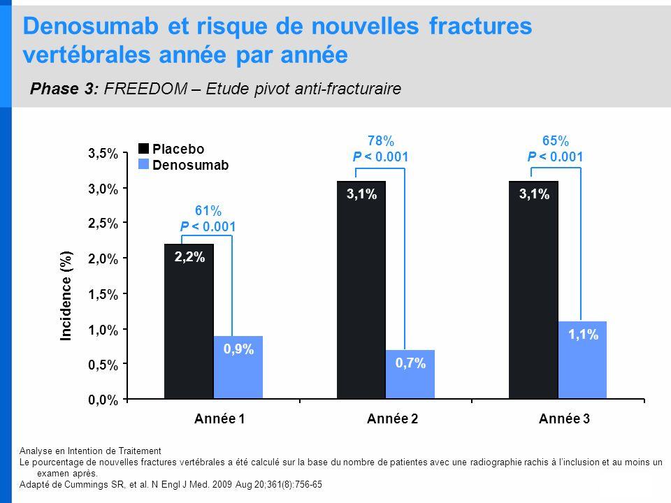 Denosumab et risque de nouvelles fractures vertébrales année par année Phase 3: FREEDOM – Etude pivot anti-fracturaire