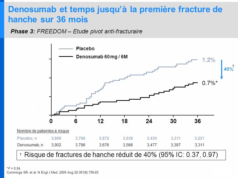 Risque de fractures de hanche réduit de 40% (95% IC: 0.37, 0.97)