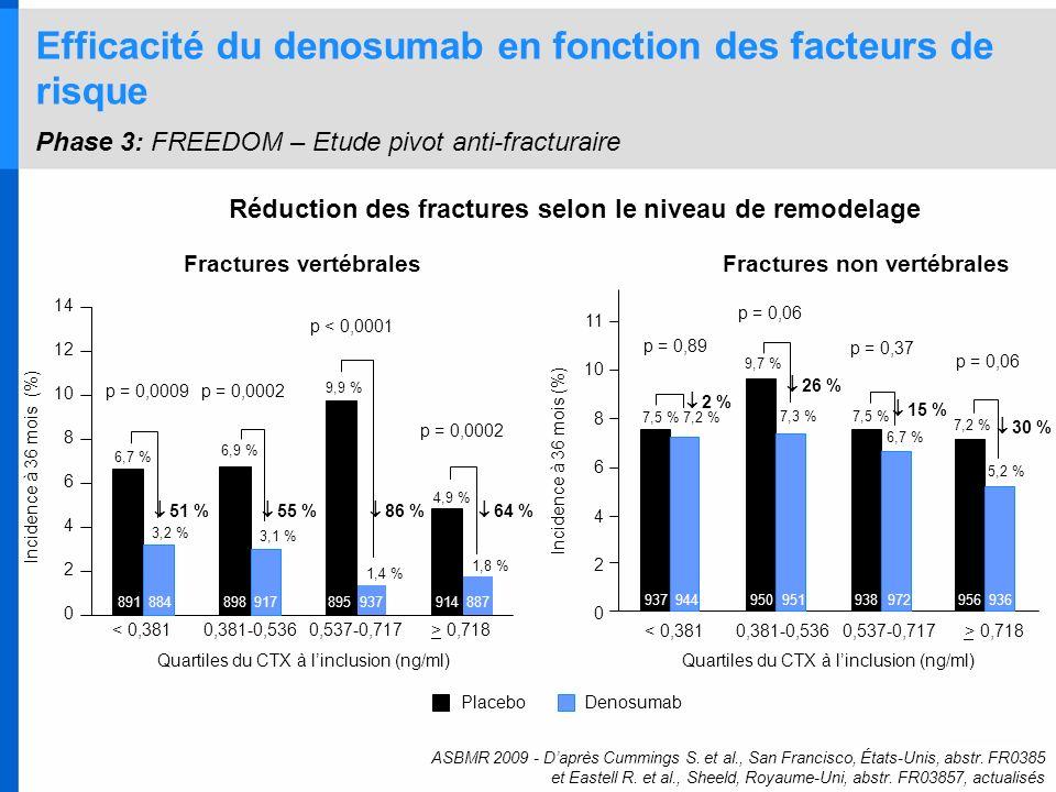 Efficacité du denosumab en fonction des facteurs de risque Phase 3: FREEDOM – Etude pivot anti-fracturaire