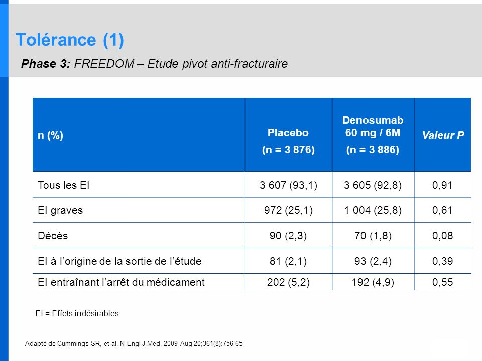 Tolérance (1) Phase 3: FREEDOM – Etude pivot anti-fracturaire