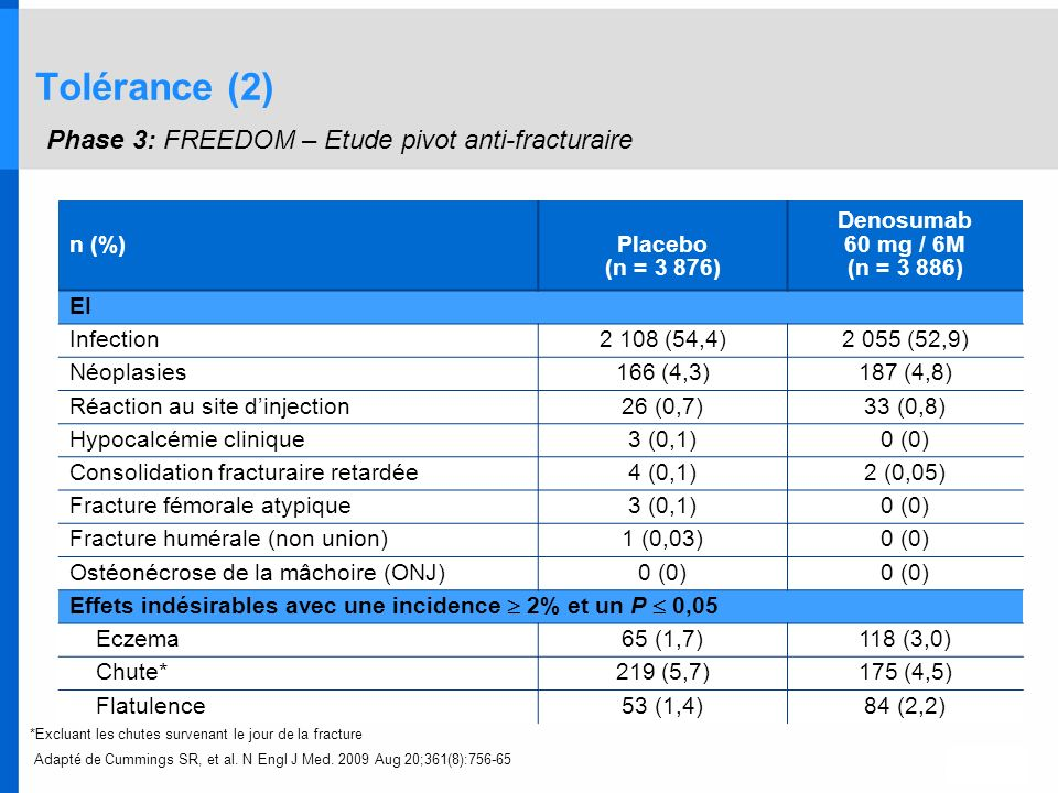 Tolérance (2) Phase 3: FREEDOM – Etude pivot anti-fracturaire