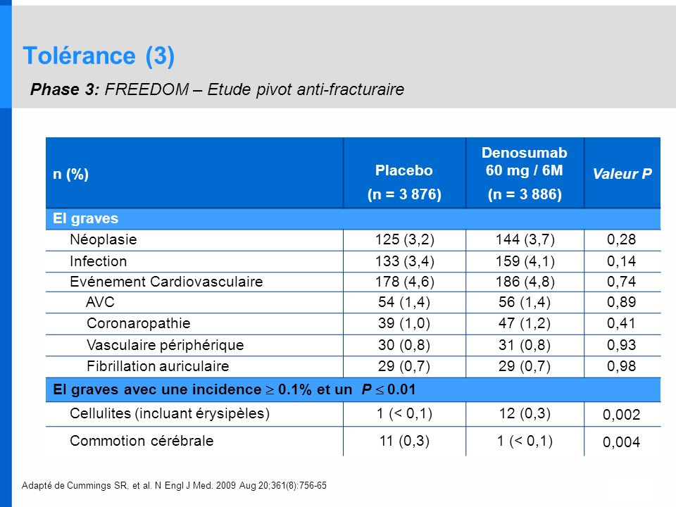 Tolérance (3) Phase 3: FREEDOM – Etude pivot anti-fracturaire