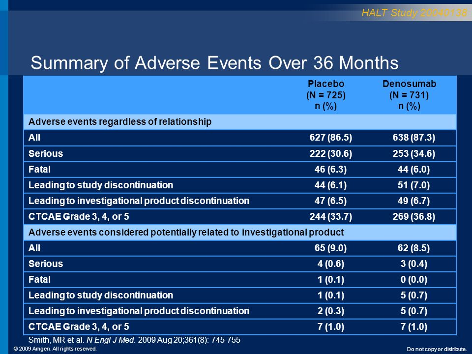Summary of Adverse Events Over 36 Months
