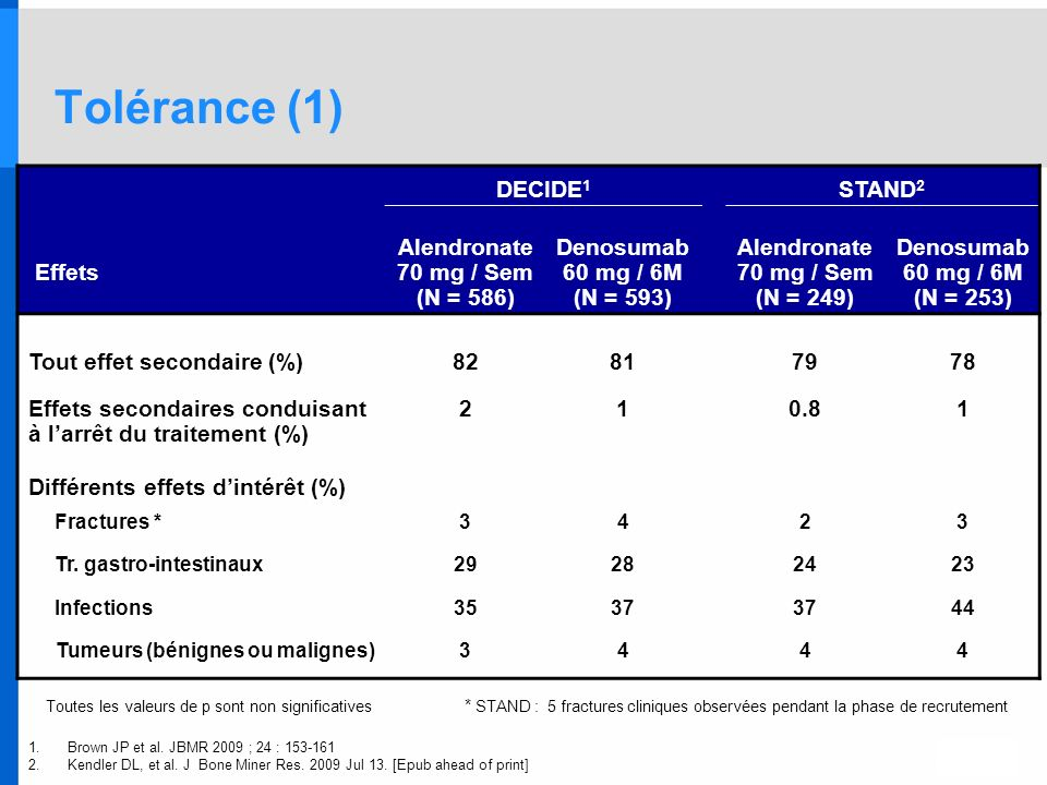 Tolérance (1) DECIDE1 STAND2 Effets Alendronate 70 mg / Sem (N = 586)