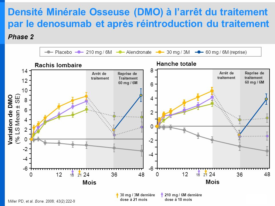 Densité Minérale Osseuse (DMO) à l'arrêt du traitement par le denosumab et après réintroduction du traitement Phase 2