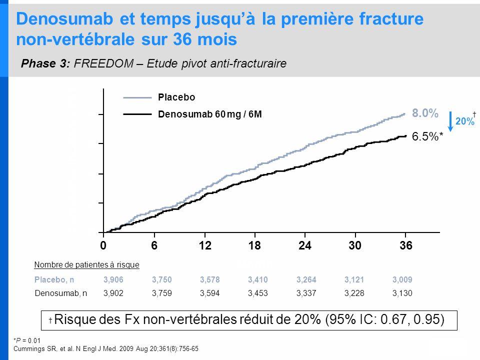 Risque des Fx non-vertébrales réduit de 20% (95% IC: 0.67, 0.95)