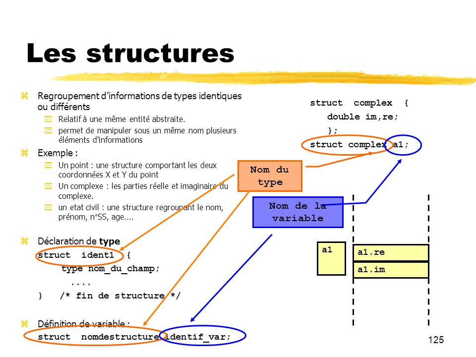 Les structures Nom du type Nom de la variable