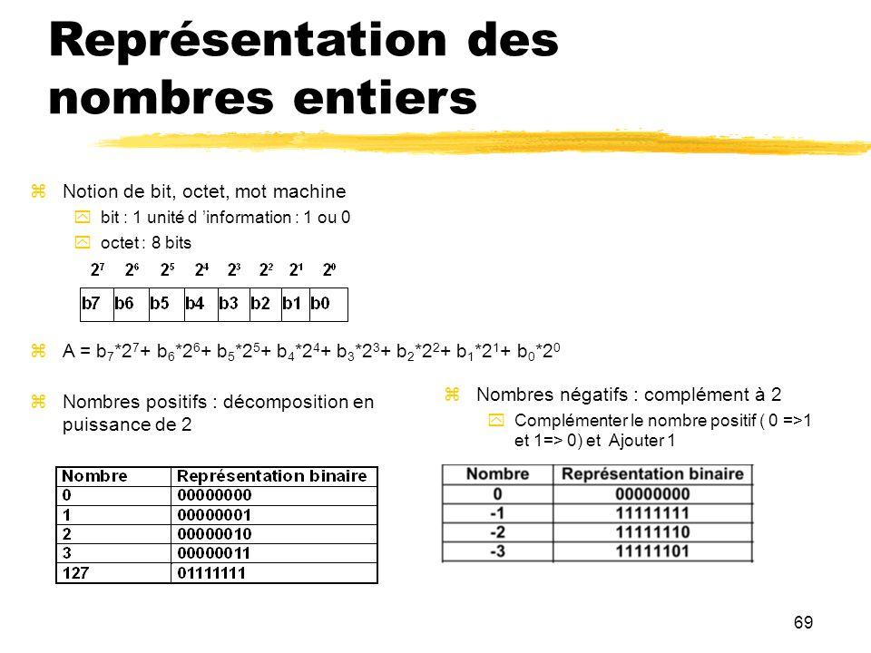 Représentation des nombres entiers