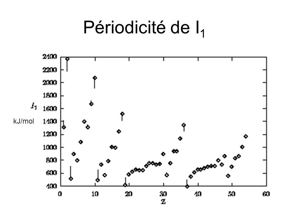 Périodicité de I1 kJ/mol
