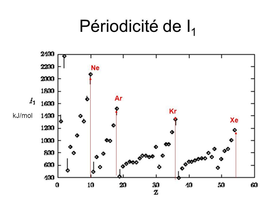 Périodicité de I1 Ne Ar Kr kJ/mol Xe