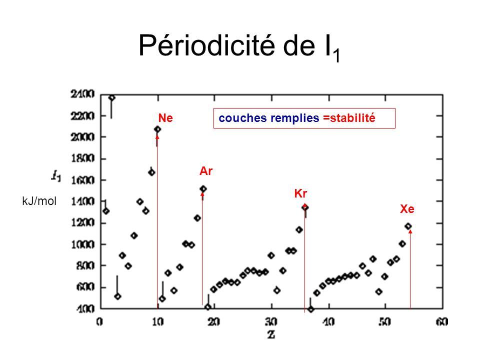 Périodicité de I1 Ne couches remplies =stabilité Ar Kr kJ/mol Xe