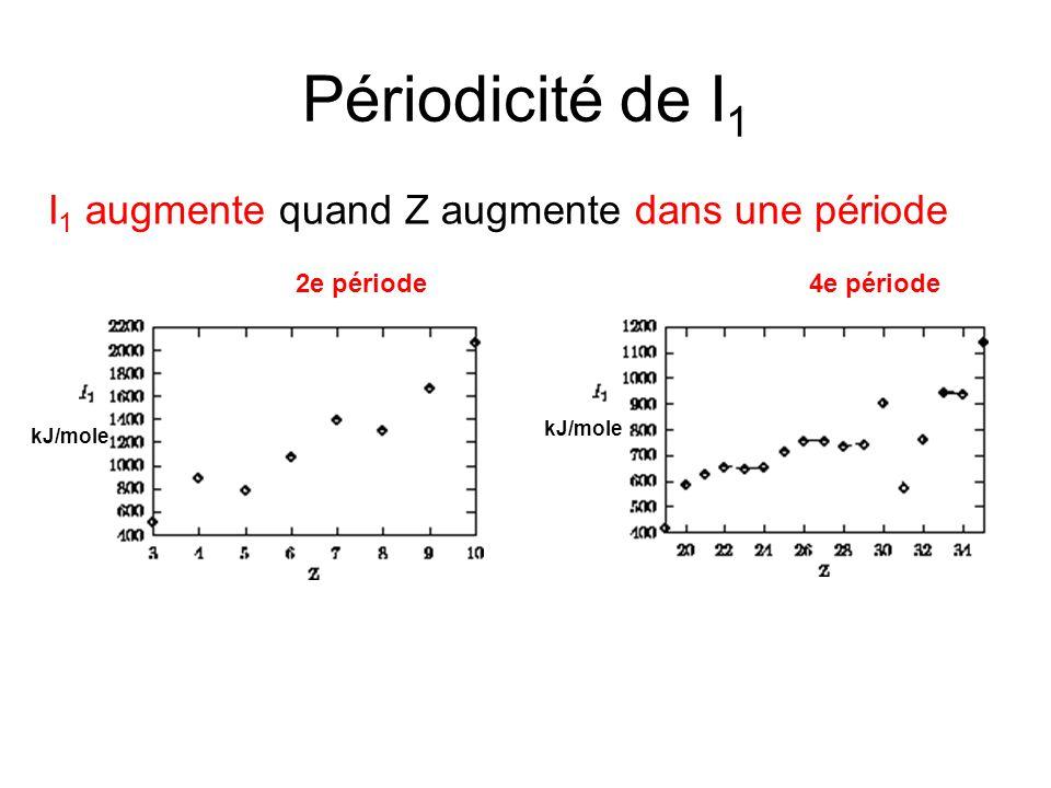 Périodicité de I1 I1 augmente quand Z augmente dans une période