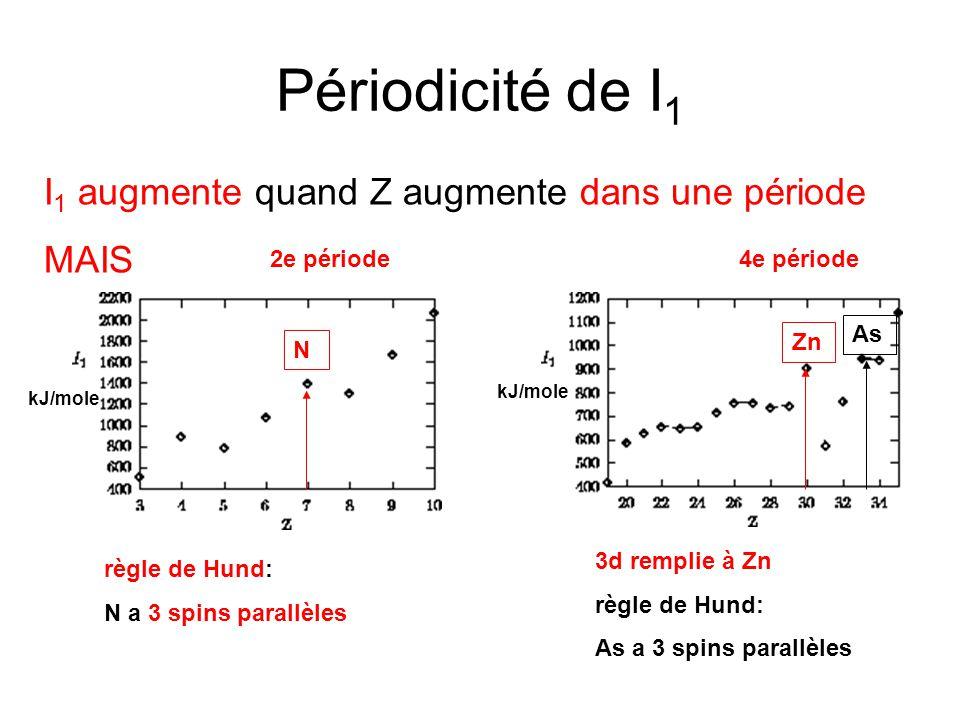 Périodicité de I1 I1 augmente quand Z augmente dans une période MAIS