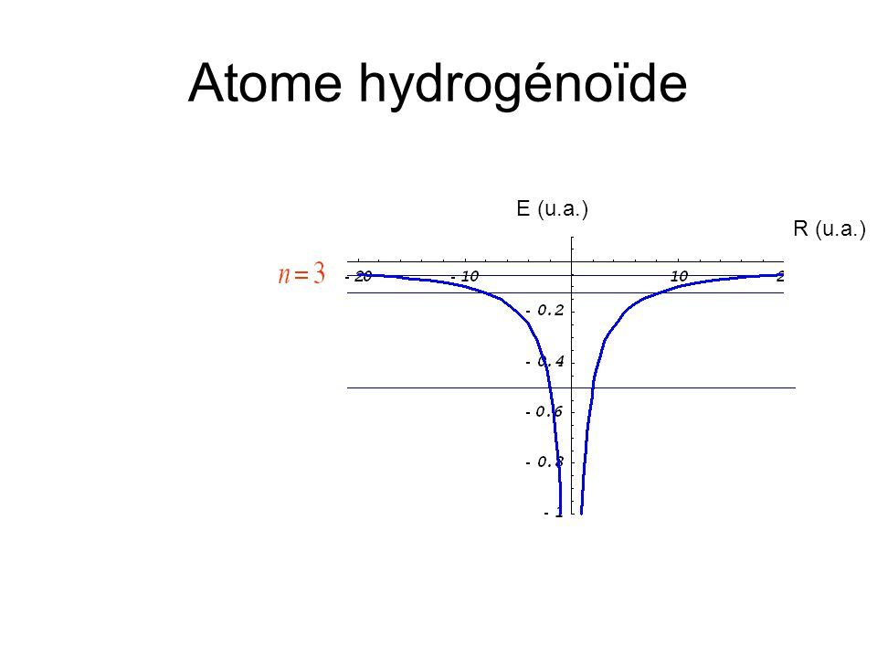 Atome hydrogénoïde R (u.a.) E (u.a.)