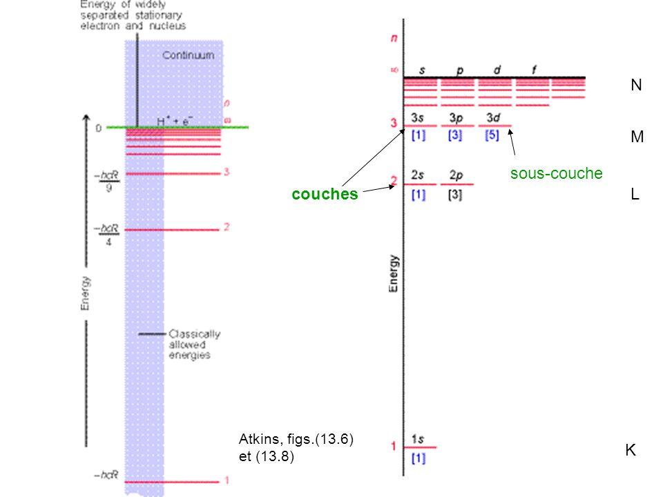 N M sous-couche couches L Atkins, figs.(13.6) et (13.8) K