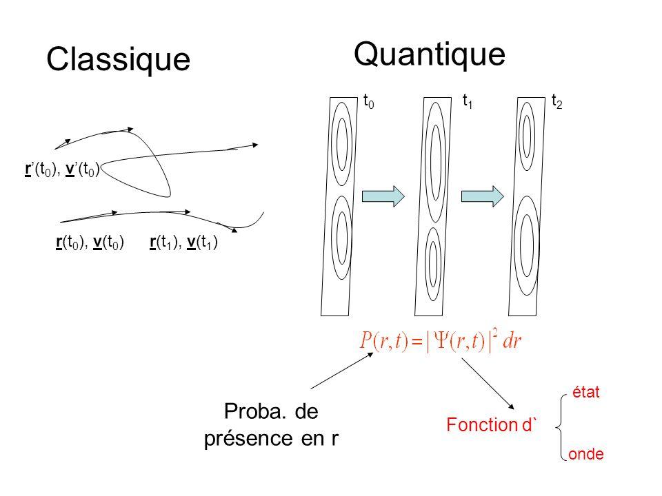 Quantique Classique Proba. de présence en r Fonction d` t0 t1 t2
