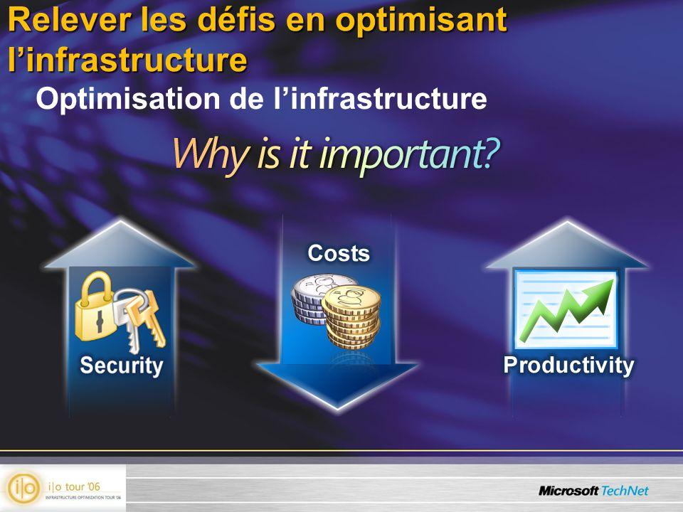 Relever les défis en optimisant l'infrastructure