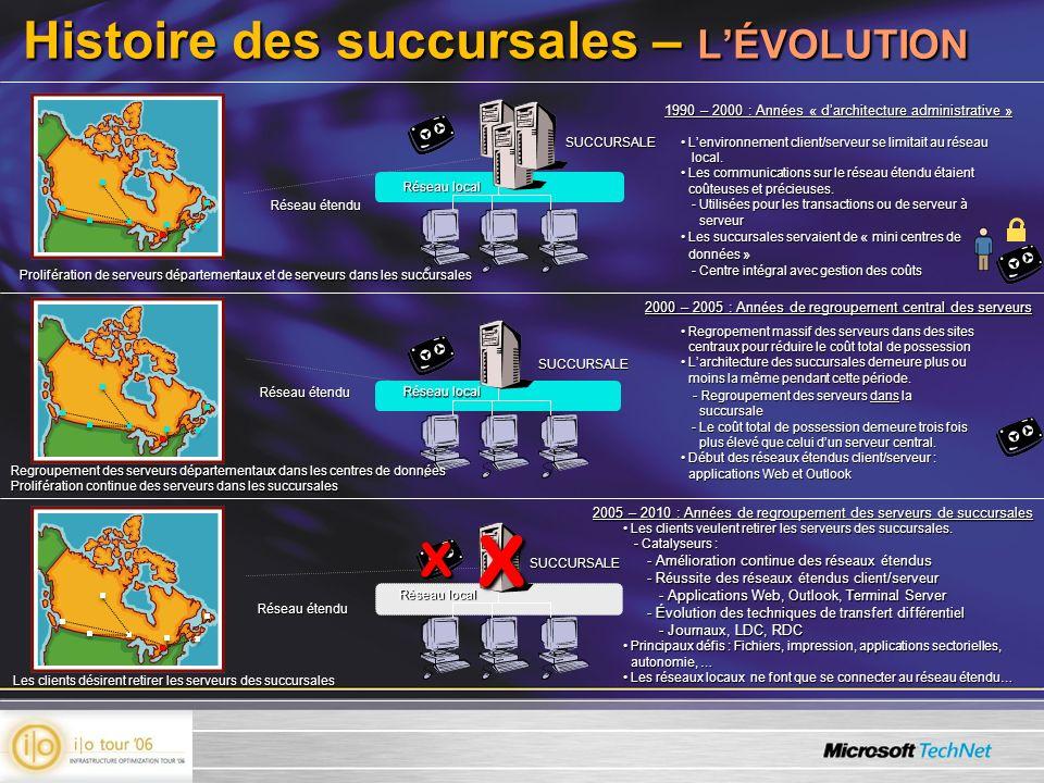Histoire des succursales – L'ÉVOLUTION