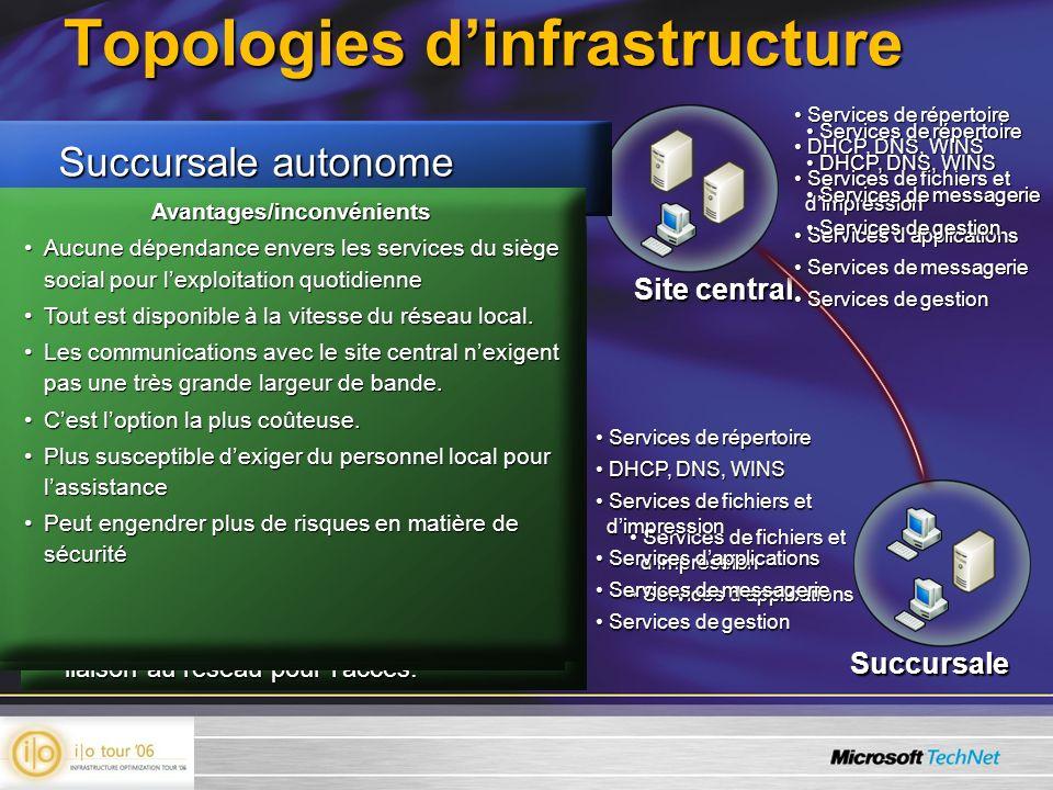 Topologies d'infrastructure