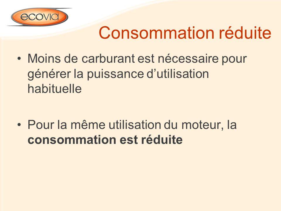 Consommation réduite Moins de carburant est nécessaire pour générer la puissance d'utilisation habituelle.