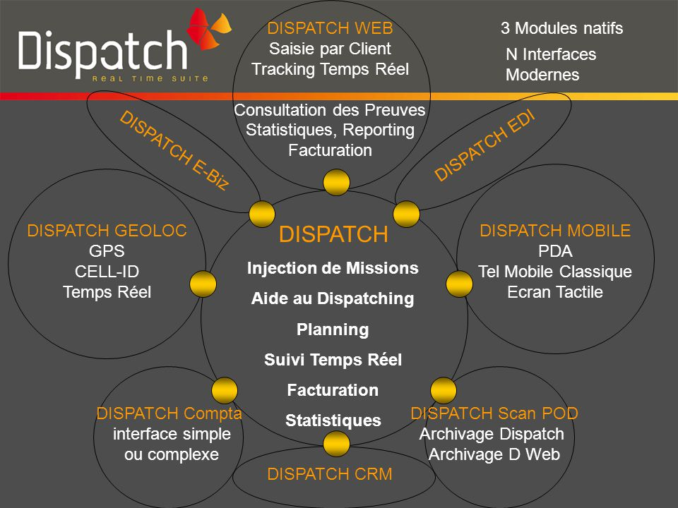 Zoom sur l'équipe DISPATCH DISPATCH WEB Saisie par Client