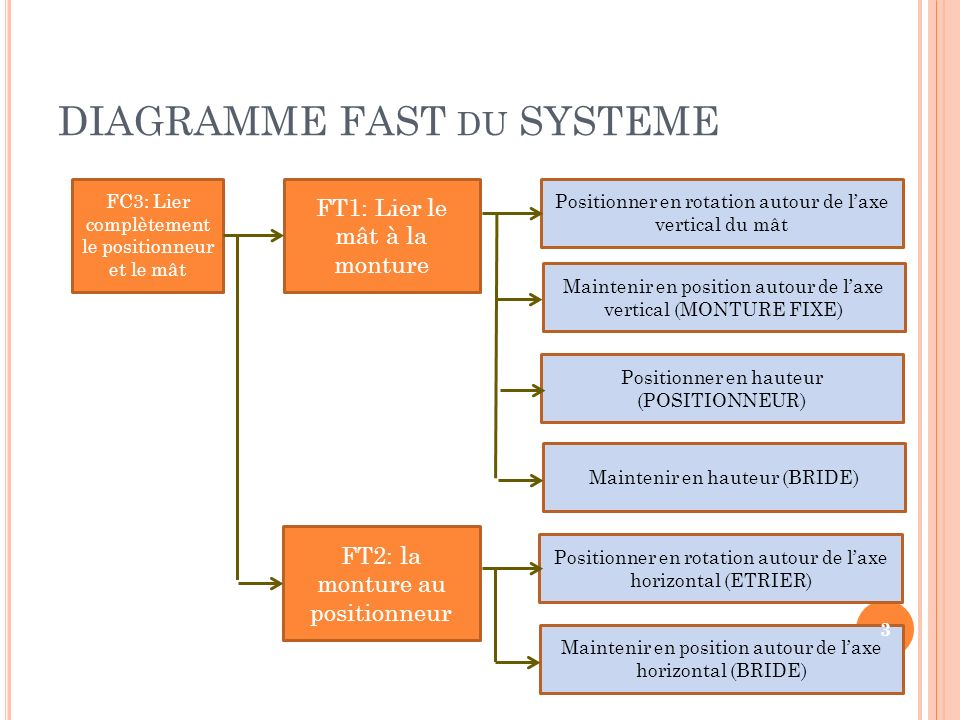 DIAGRAMME FAST du SYSTEME