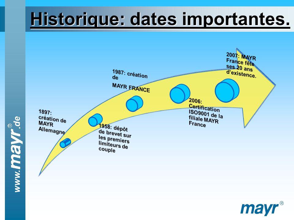 Historique: dates importantes.