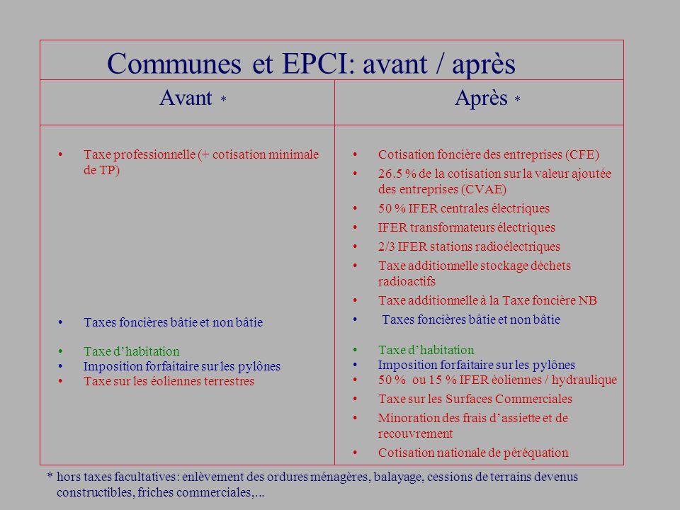 Communes et EPCI: avant / après