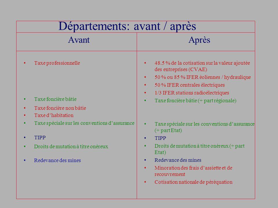 Départements: avant / après