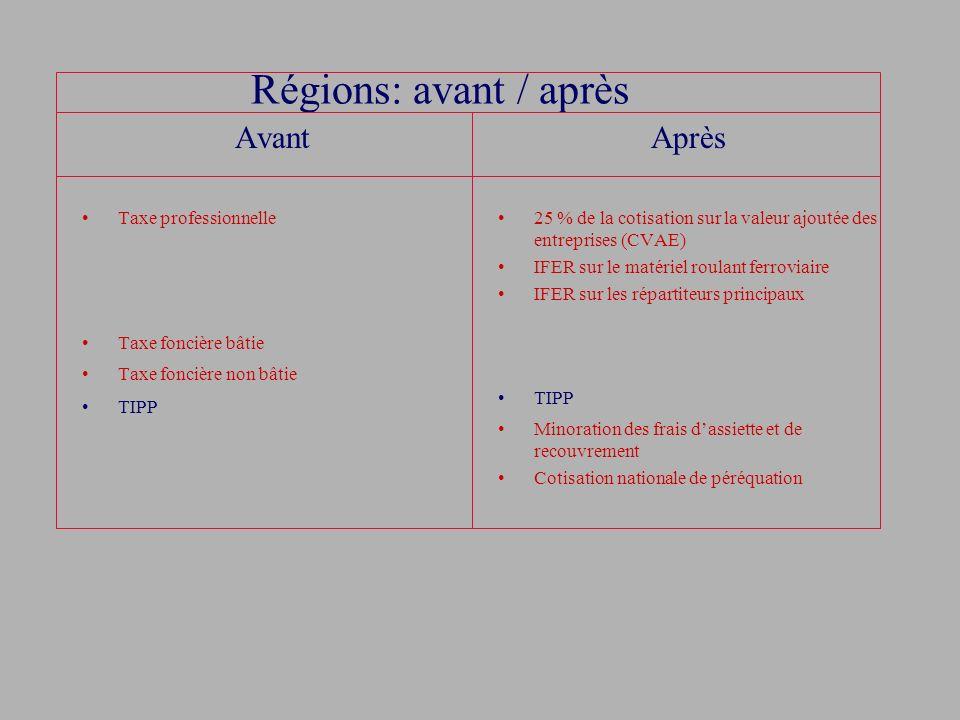 Régions: avant / après Avant Après Taxe professionnelle