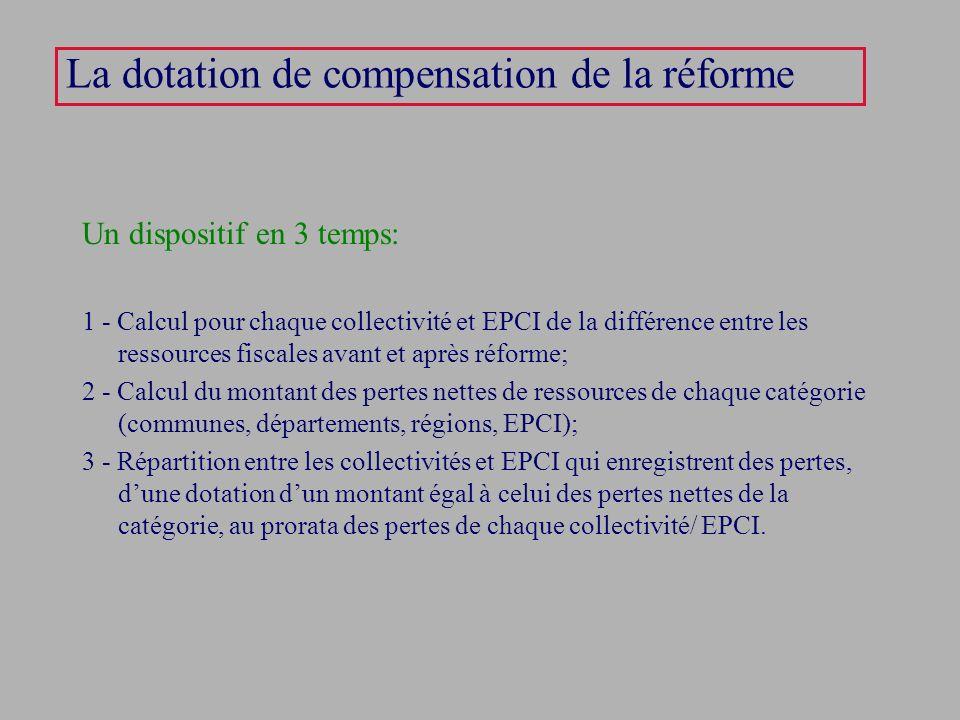 La dotation de compensation de la réforme