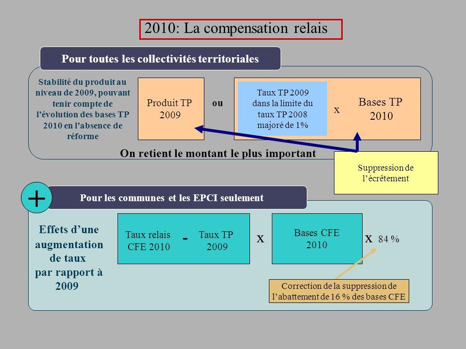+ 2010: La compensation relais Effets d'une - x x 84 %
