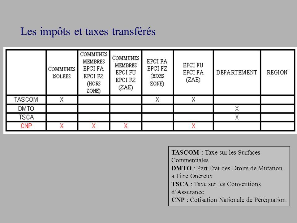 Les impôts et taxes transférés