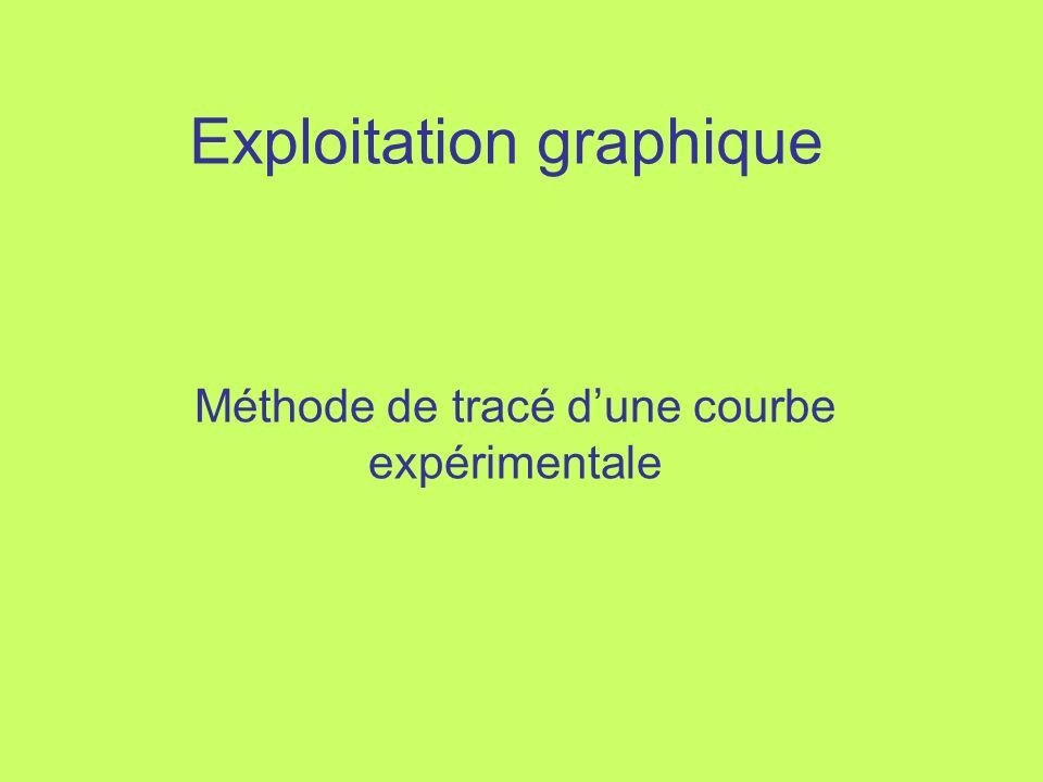 Exploitation graphique