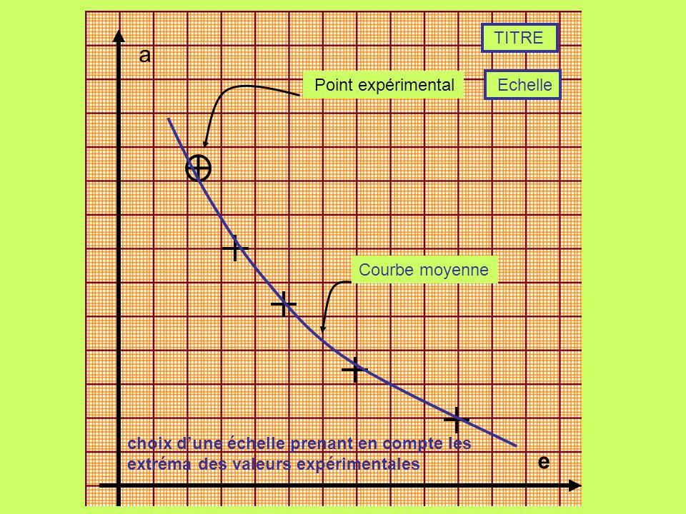 a e TITRE Point expérimental Echelle Courbe moyenne