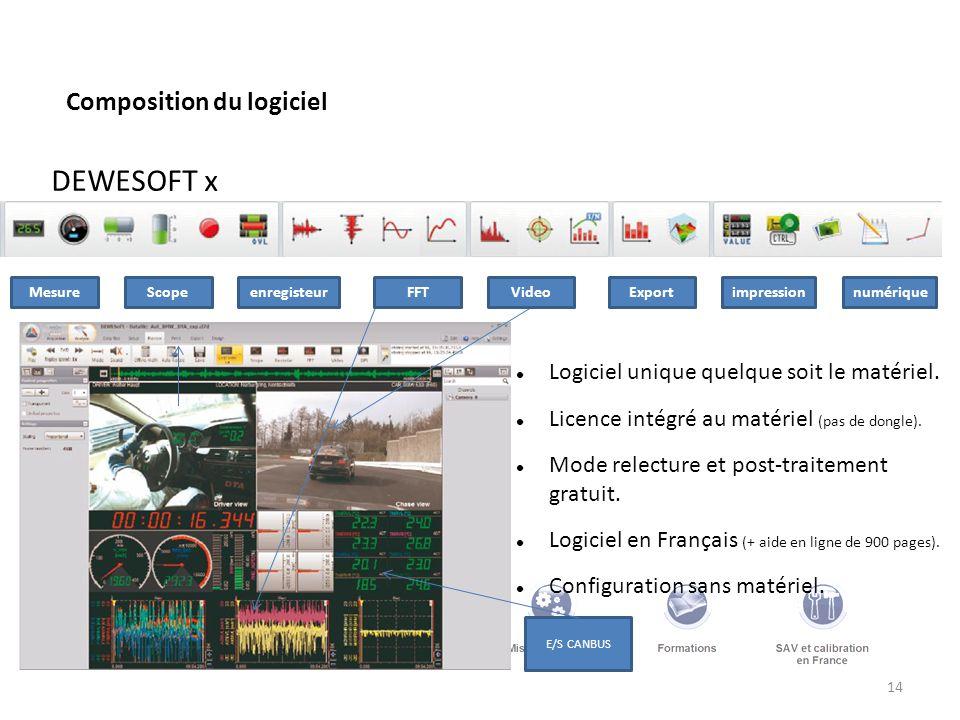 DEWESOFT x Composition du logiciel