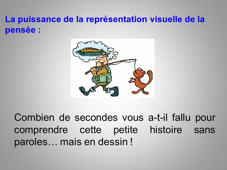 La puissance de la représentation visuelle de la pensée :