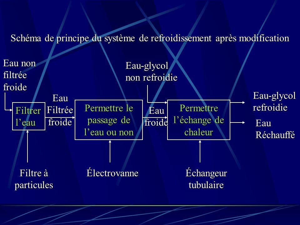 Schéma de principe du système de refroidissement après modification