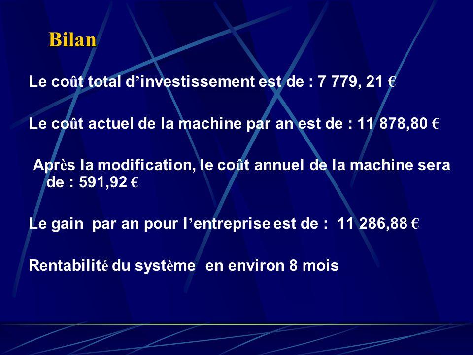 Bilan Le coût total d'investissement est de : 7 779, 21 €