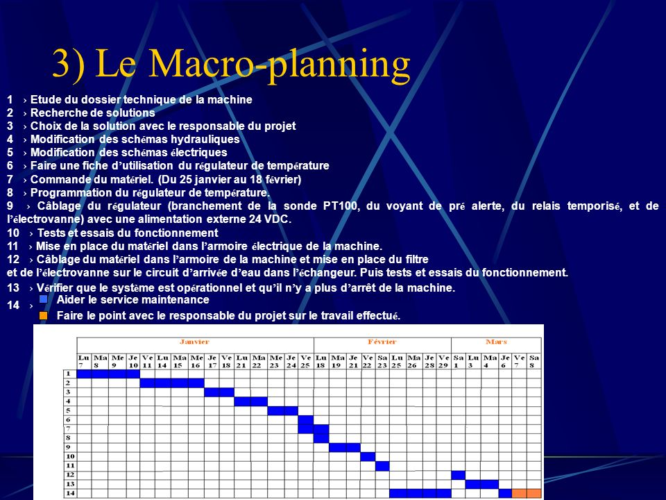 3) Le Macro-planning 1 → Etude du dossier technique de la machine