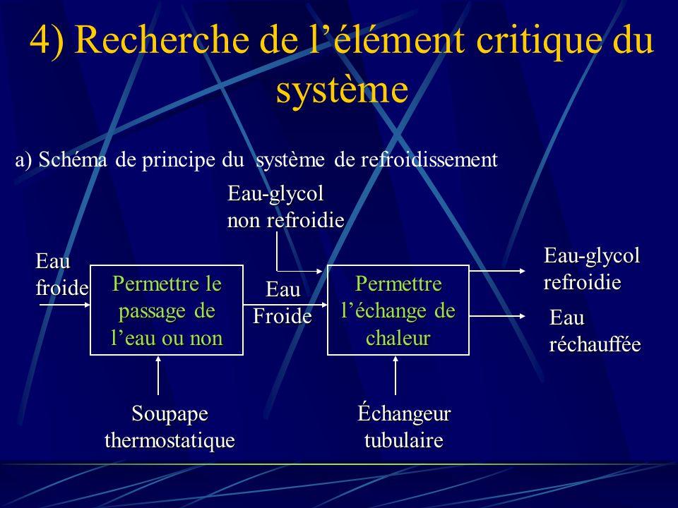 4) Recherche de l'élément critique du système