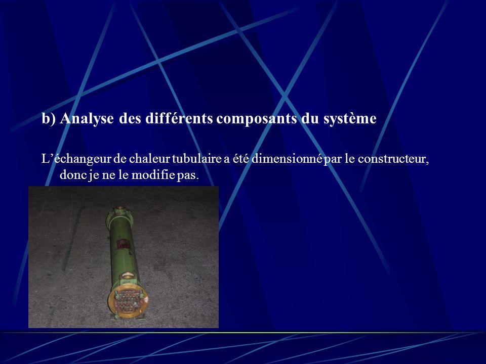 b) Analyse des différents composants du système
