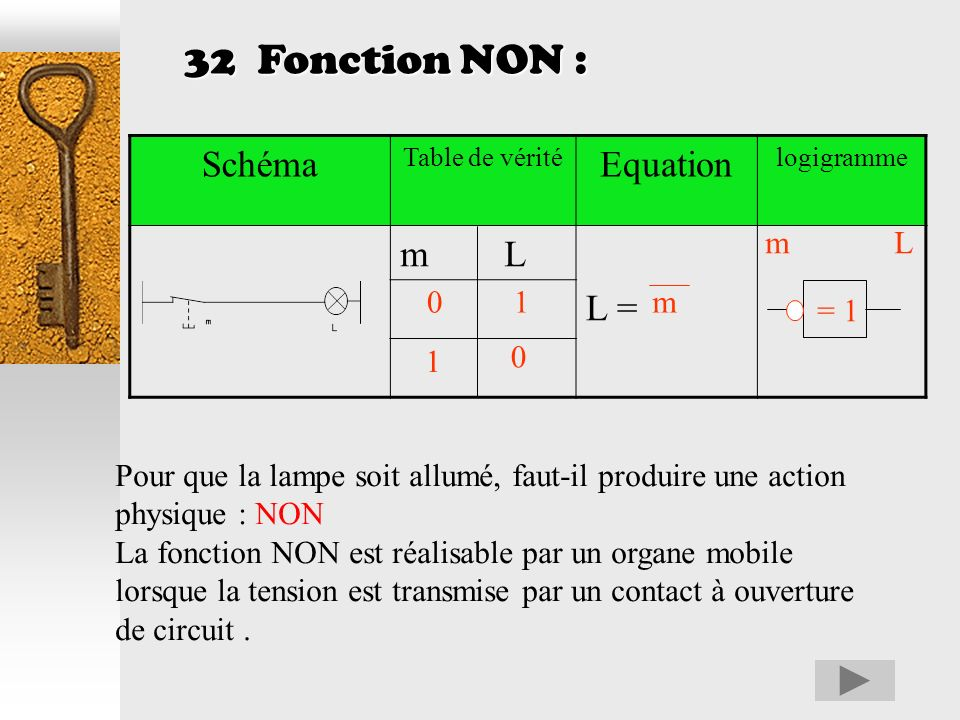 32 Fonction NON : Schéma Equation m L L = m L 1 m = 1 1