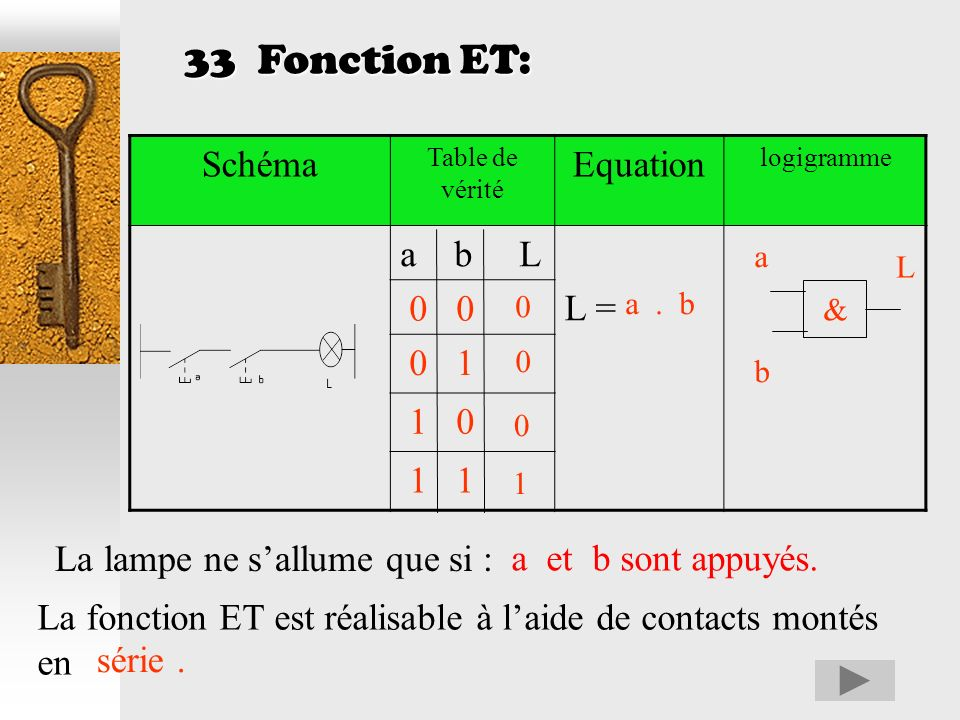 33 Fonction ET: Schéma Equation a b L L = 0 0 0 1 1 0 1 1