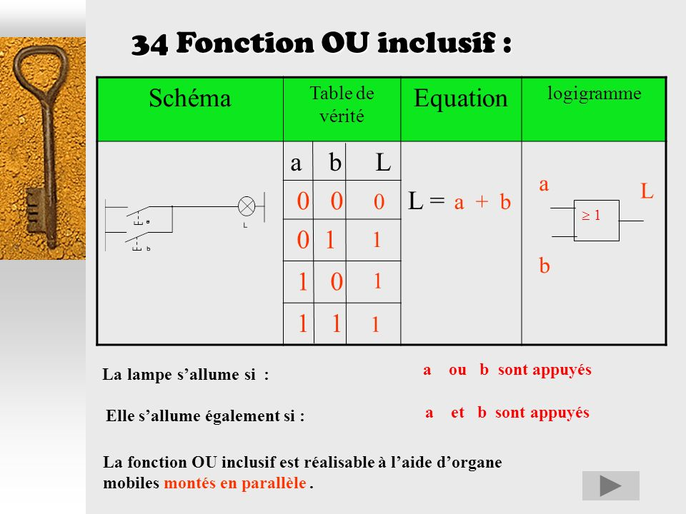 34 Fonction OU inclusif : Schéma Equation a b L L = 0 0 0 1 1 0 1 1 a