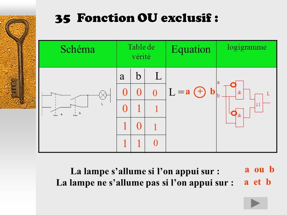 35 Fonction OU exclusif : Schéma Equation a b L L = 0 0 0 1 1 0 1 1
