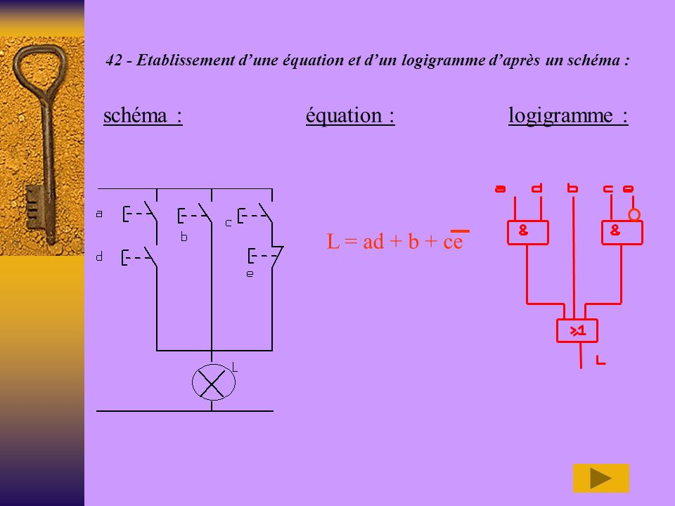 schéma : équation : logigramme :