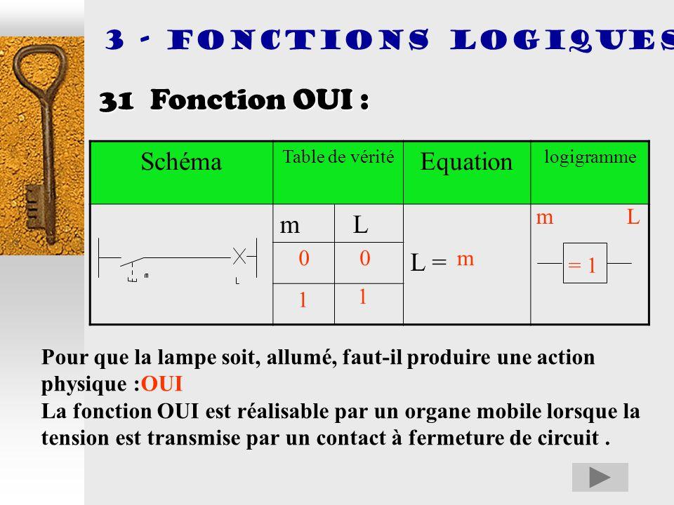 31 Fonction OUI : 3 - FONCTIONS LOGIQUES Schéma Equation m L L = m L m