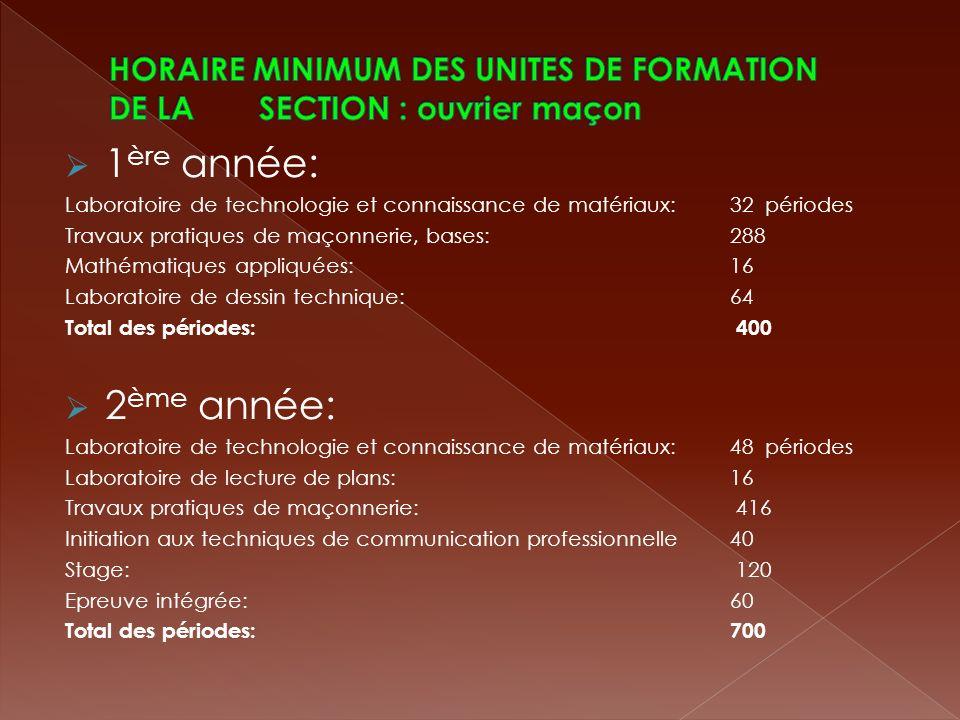 HORAIRE MINIMUM DES UNITES DE FORMATION DE LA SECTION : ouvrier maçon