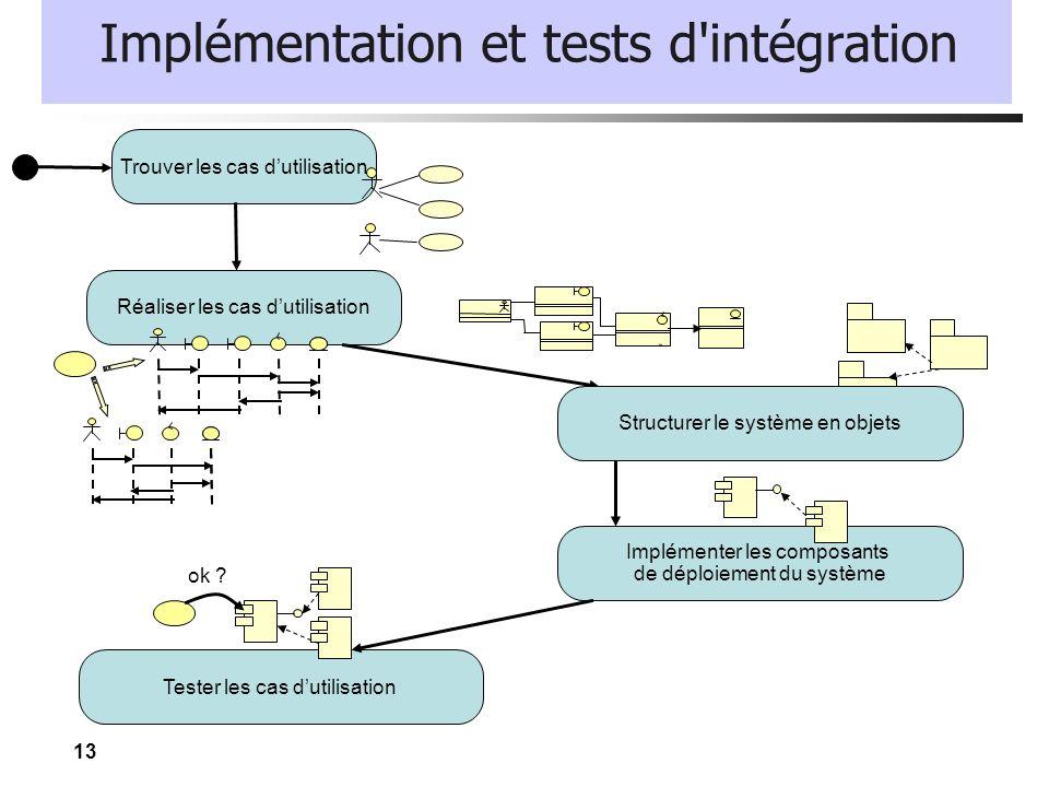 Implémentation et tests d intégration